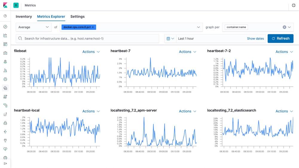 Elasticsearch Realtime Metrics Explorer SaaS